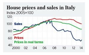 Vendite e prezzi delle case in Italia